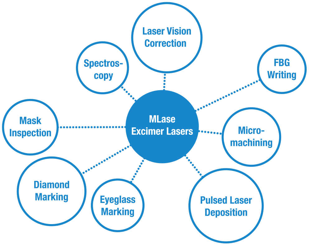 Apllications for MLase Excimer Lasers shown in a chart
